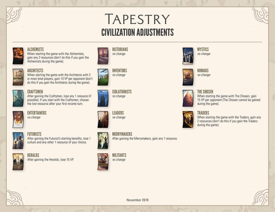 Correctif Mise à jour rééquilibrage Tapestry